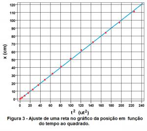 d4b54a6c871 Nota-se que esta reta azul no próximo gráfico não contem exatamente todos  os pontos experimentais e atribuímos estas discrepâncias às incertezas ...